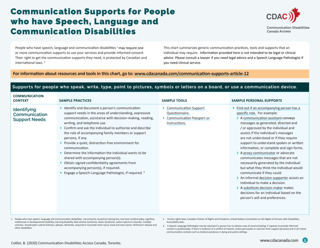 "Image of the first page of the document titled ""Communication Supports for People who have speech and communication disabilities"
